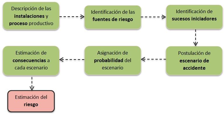 Esquema Informe de análisis de riesgo ambiental basado en la norma UNE 150008